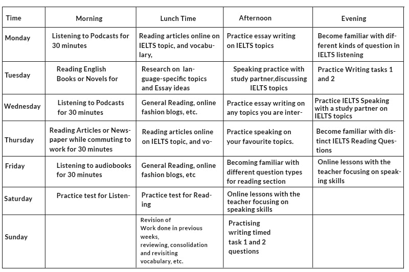 IELTS Study Plan, Action Plan for IELTS