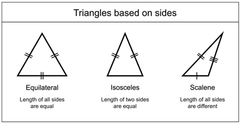 GRE geometry triangle concept