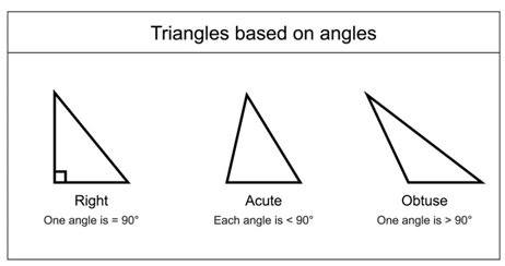 GRE geometry - triangles based on angles